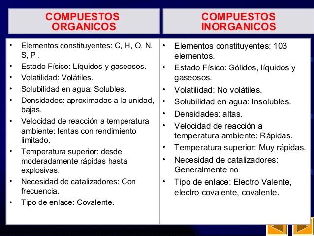 Cuadros comparativos entre compuestos org nicos e for Materiales que componen el suelo