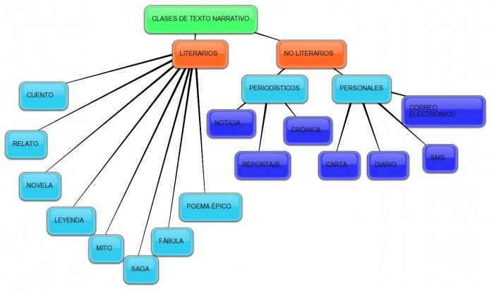 conceptual-clases-narrativos-44942295
