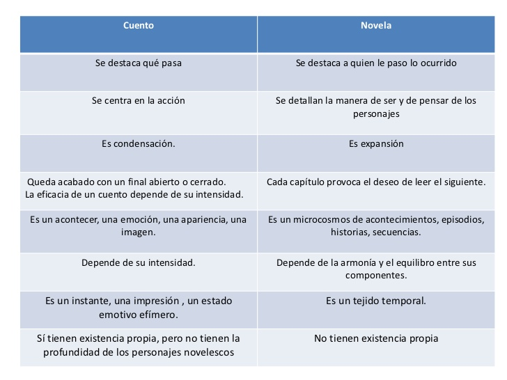 diferencias-entre-el-cuento-y-la-novela-25-728