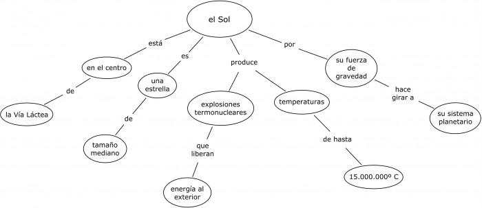 ejemplo-mapa-conceptual-el-sol