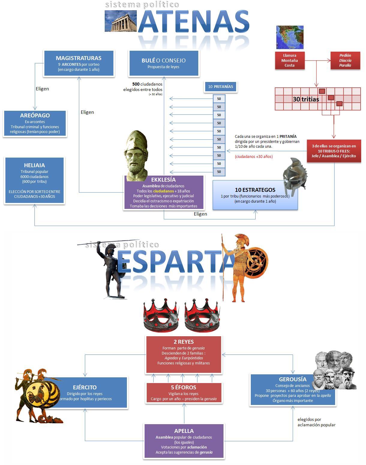 espartapoltica-esparta-y-atenas_profesor francisco