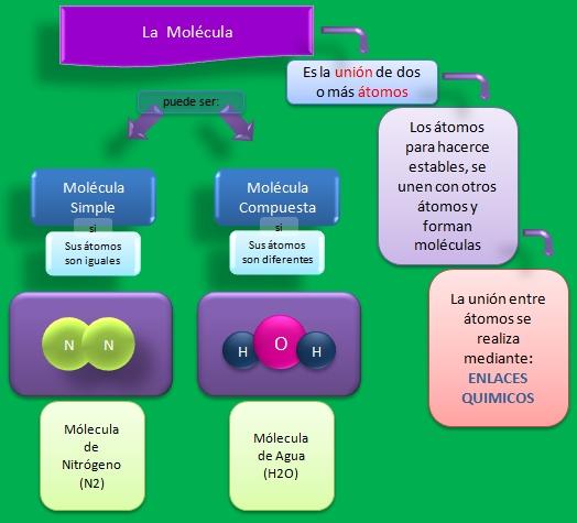 esquema-molecula-simple