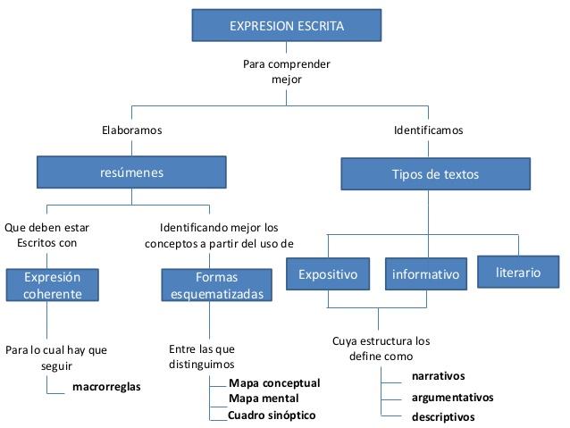 esquemas-expresion-oral-y-escrita-2-638