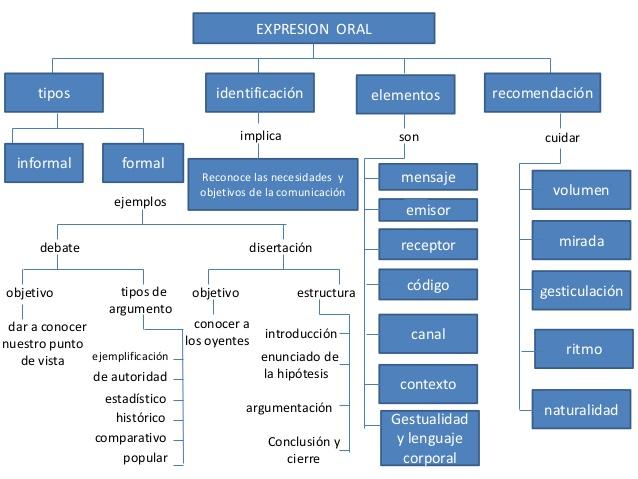 esquemas-expresion-oral-y-escrita-7-638