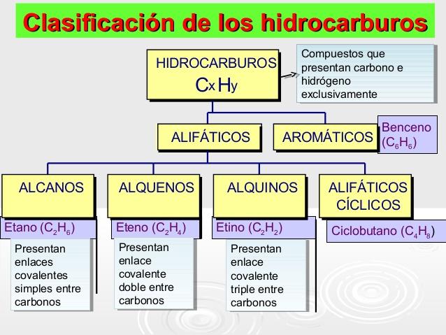 hidrocarburos-clase-2-638