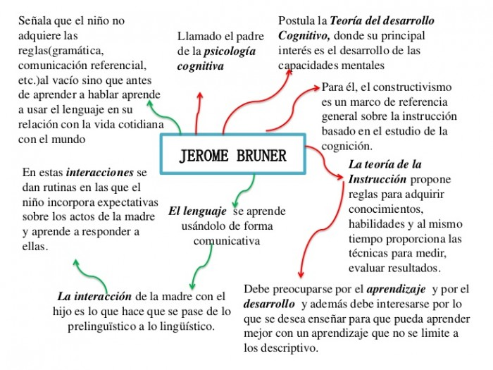 jerome-bruner-1-728