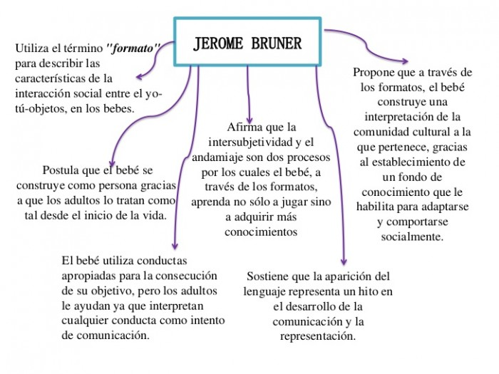jerome-bruner-2-728