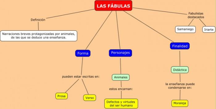 las-fabulas-1-eso - copia