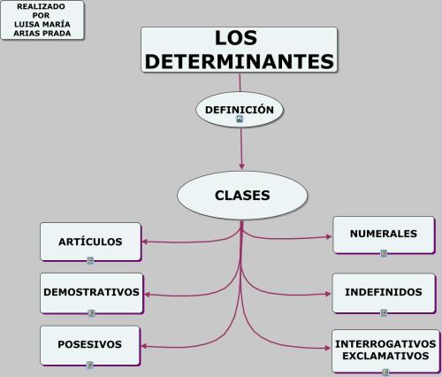 los-determinantes
