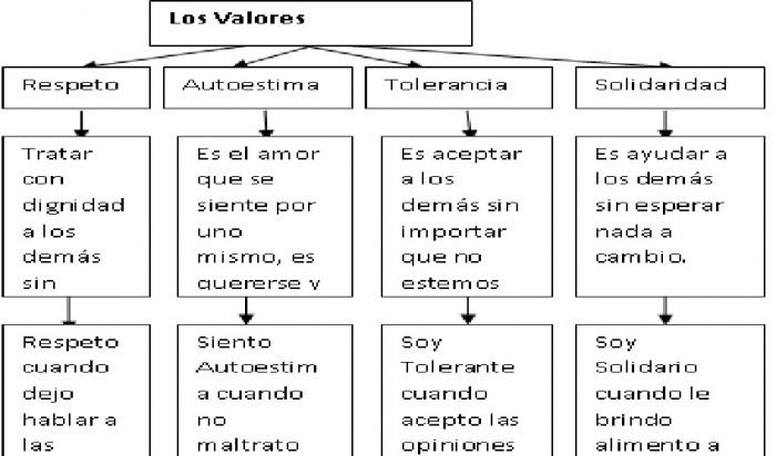 los-valores2