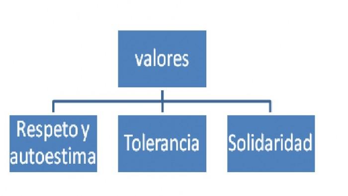 los-valores3