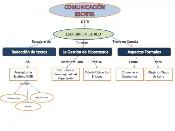 mapa-conceptual-comunicacin-escrita-diafjo-1-728