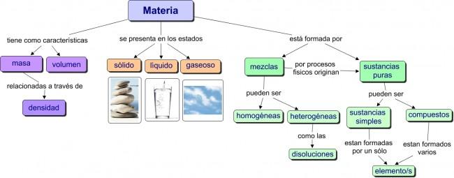 mapa conceptual materia.cmap