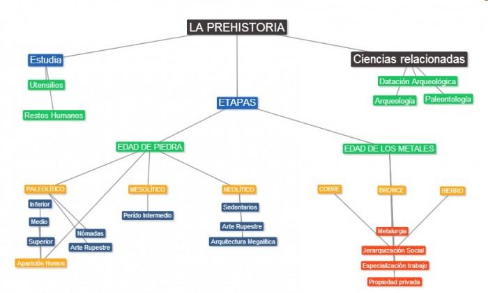 Cuadros Sinópticos De La Prehistoria Y Sus Divisiones Cuadro