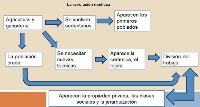 mapa-conceptual-revolucic3b3n-neolc3adtica