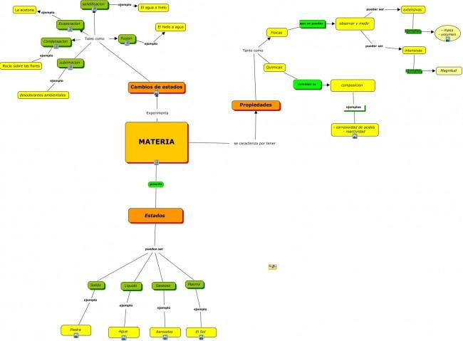 mapa conceptual unidad La materia.cmap