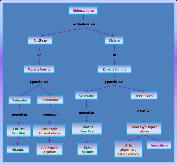 mapa conceptual22