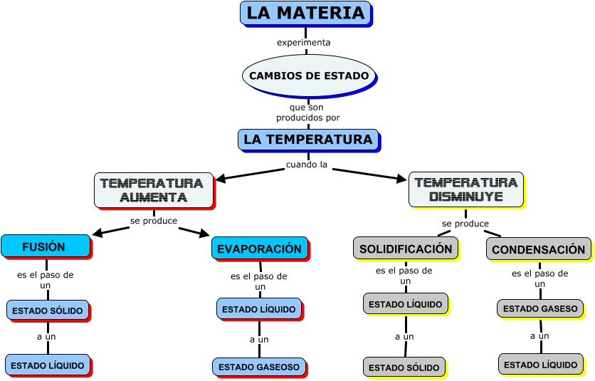 materia05