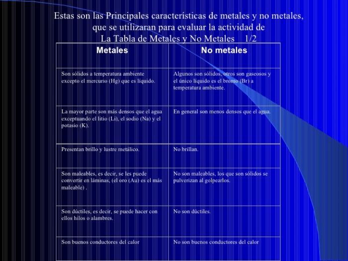 metale-y-no-metales-1-728