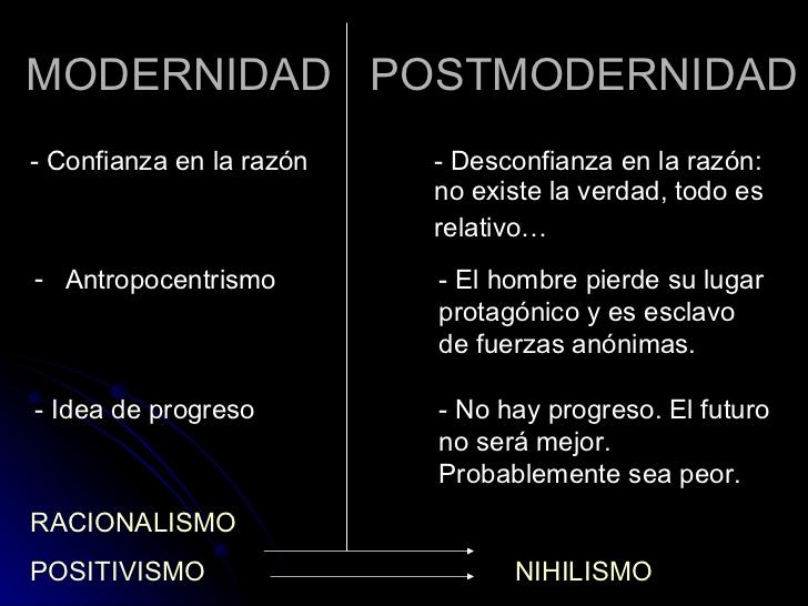 modernidad-y-postmodernidad-10-728