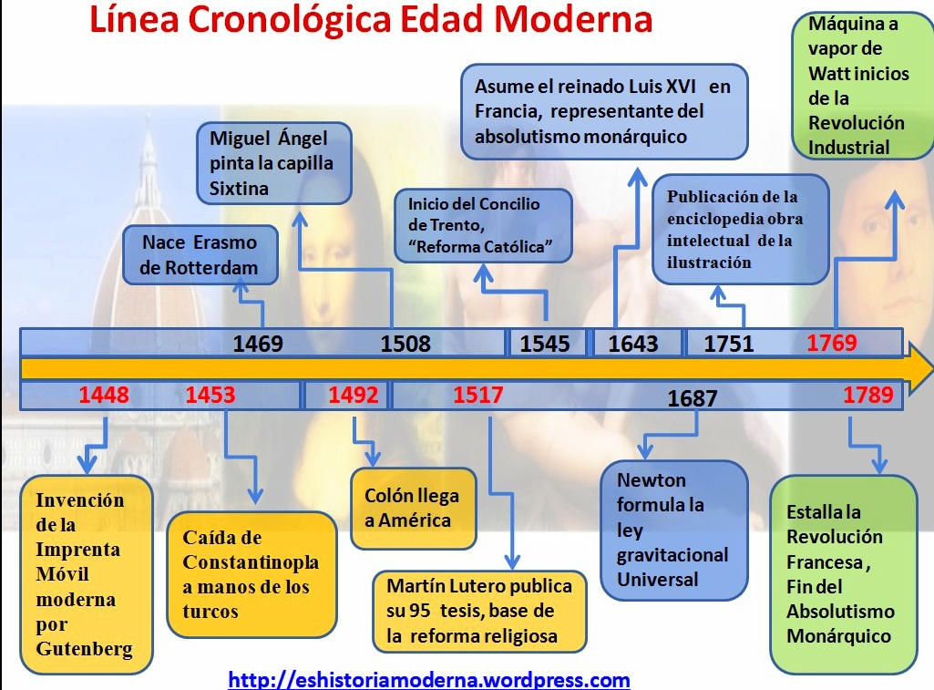modernidadlinea-cronologica-de-epoca-moderna123