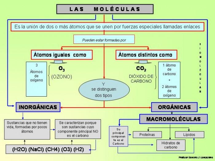 moleculas2