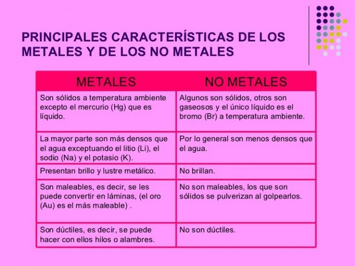 presentacin-metales-y-no-metales-maribel-2-728