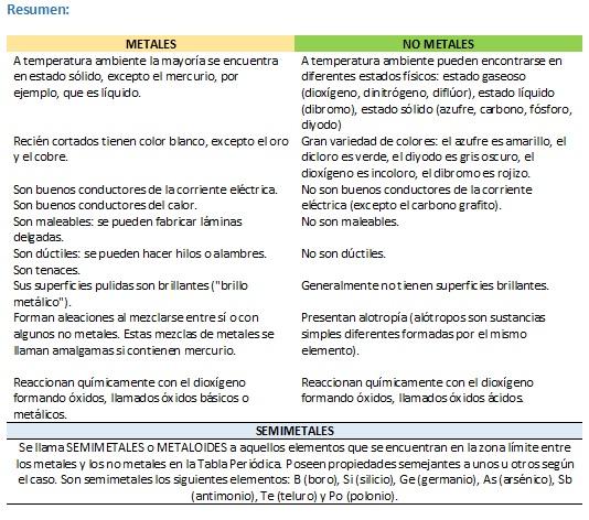 Cuadros comparativos entre metales y no metales caractersticas y presentacin multimedia tabla peridica 19 728 resumen slide24 urtaz Image collections