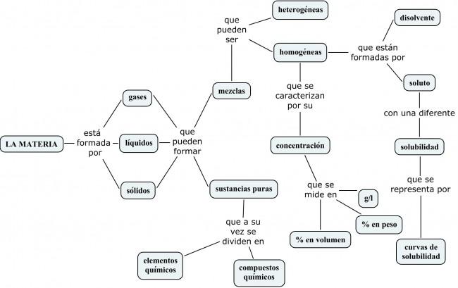 sustanciasymezclas_3-clasificacin