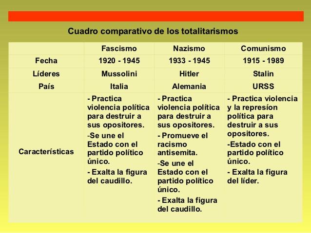 totalitarismos-y-democracia-17-638