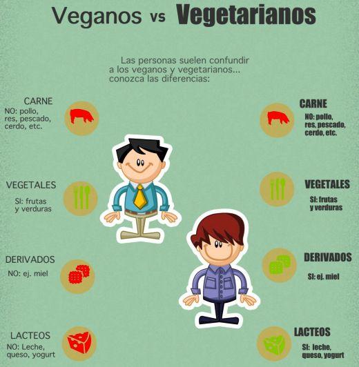 vegeanostarianos-veganos