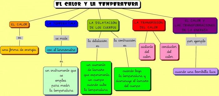 calor y la temperatura