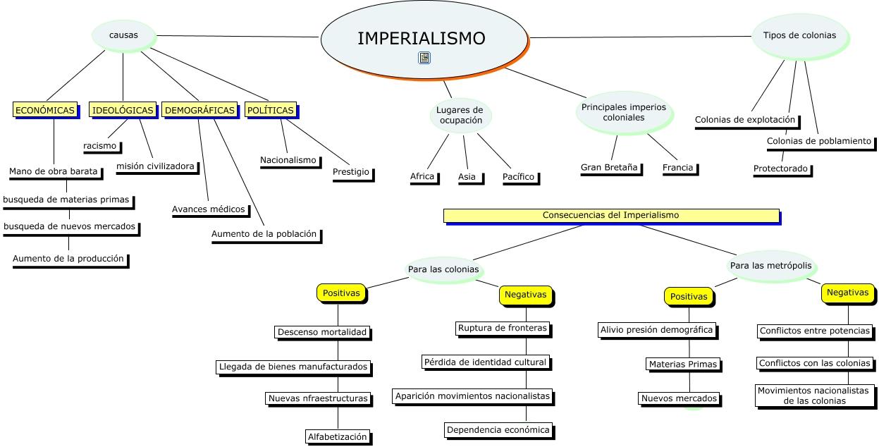 IMPERIALISMO Y COLONIALISMO.cmap