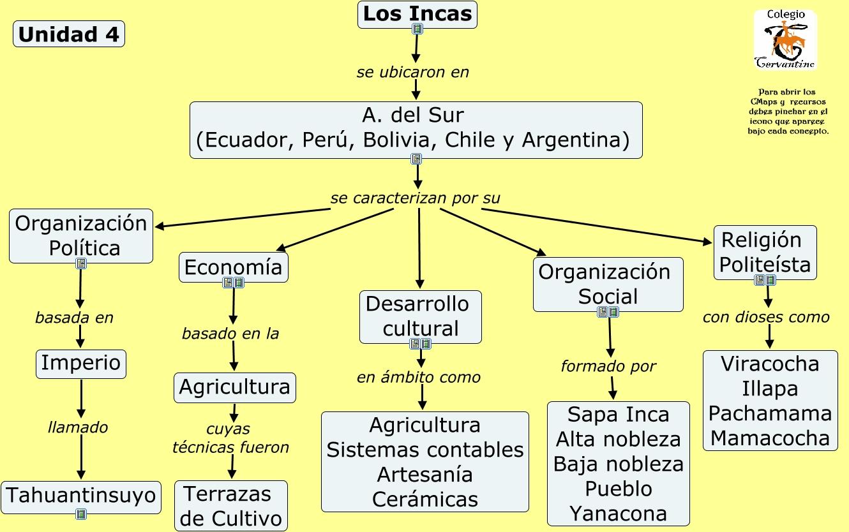 Unidad 4. Los Incas.cmap