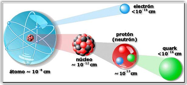 atomoestructuradelatomo