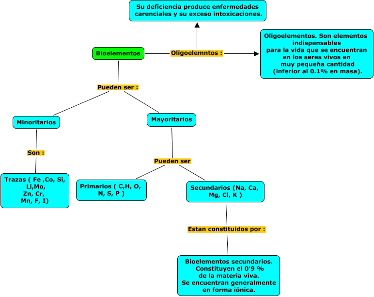 bioelementos.cemap