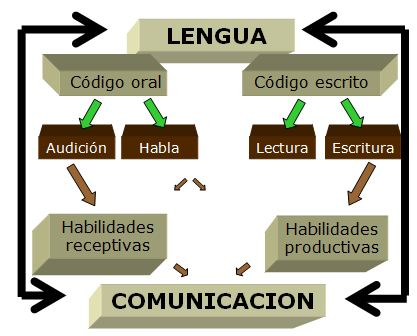 comunicacion-oral-clases-de-ingles-01