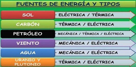 energiafuentes-tipos-de-energia