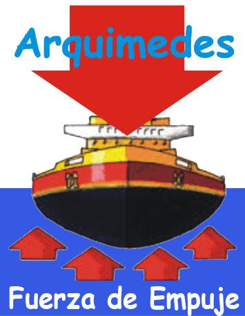 fuerza-empuje-arquimedes