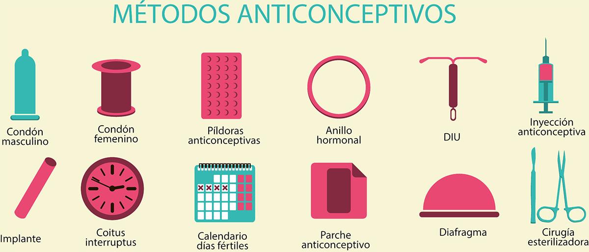 cuales son los metodos anticonceptivos mas utilizados