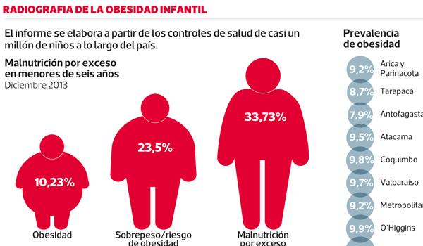 obesidads-infantil