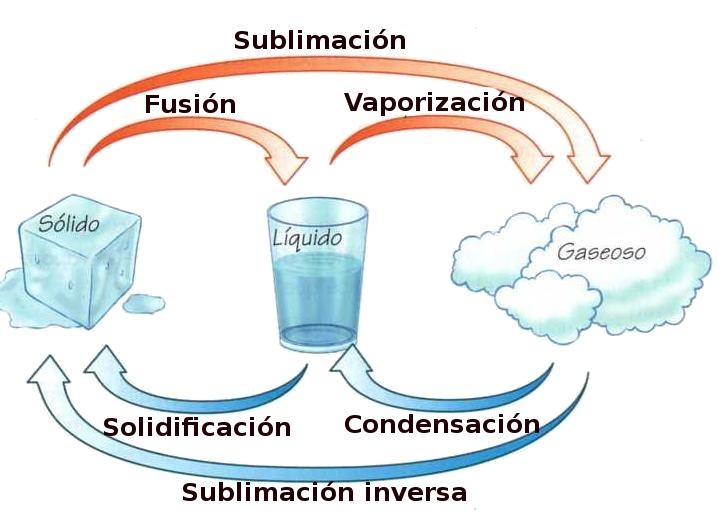 sublimaciones