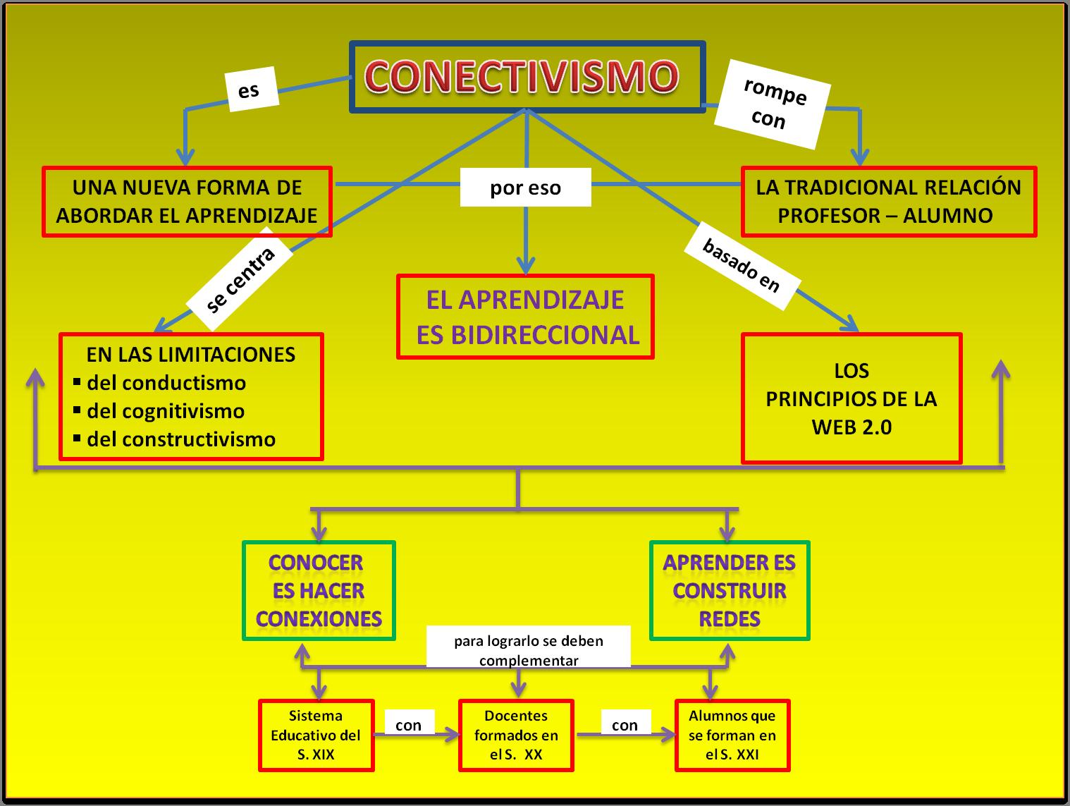 teoriamapa-conceptual-conectivismo