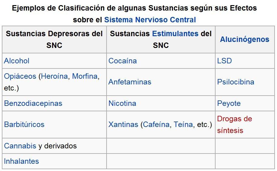 tipos de drogas segun su efecto en el sistema nervioso central