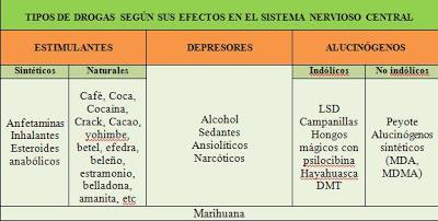 tipos de drogas ilegales y sus efectos