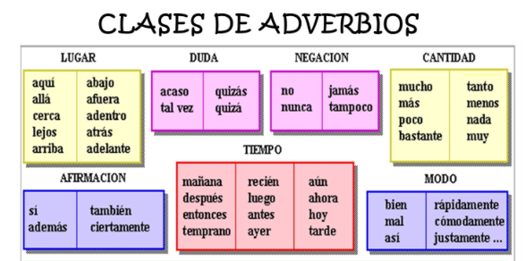 6.El adverbio - 4º Primaria