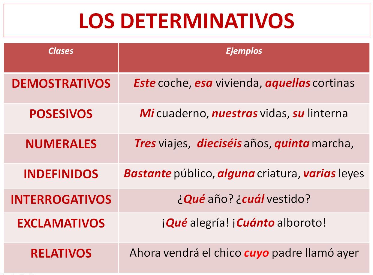 Determinativos