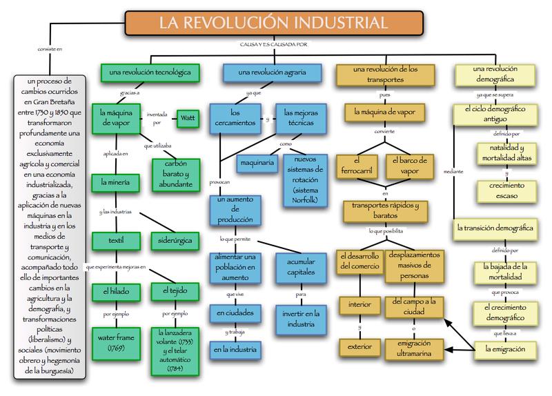 Revolución_Industrial