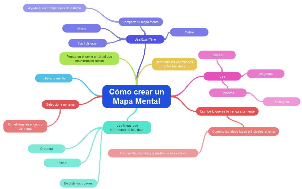 Toda la informaci n que necesitas para hacer un mapa for Crear plano de casa online