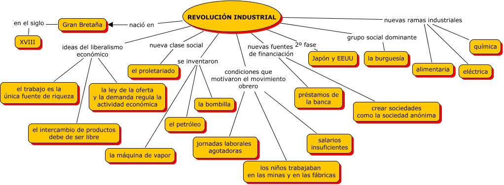 revol20.Raquel Moya Quintero- Revoluci%f3n Industrial.cmap